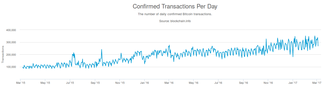 """Transactions per day"""