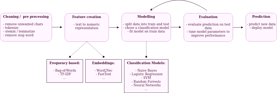 Chart depicting a typical NLP workflow