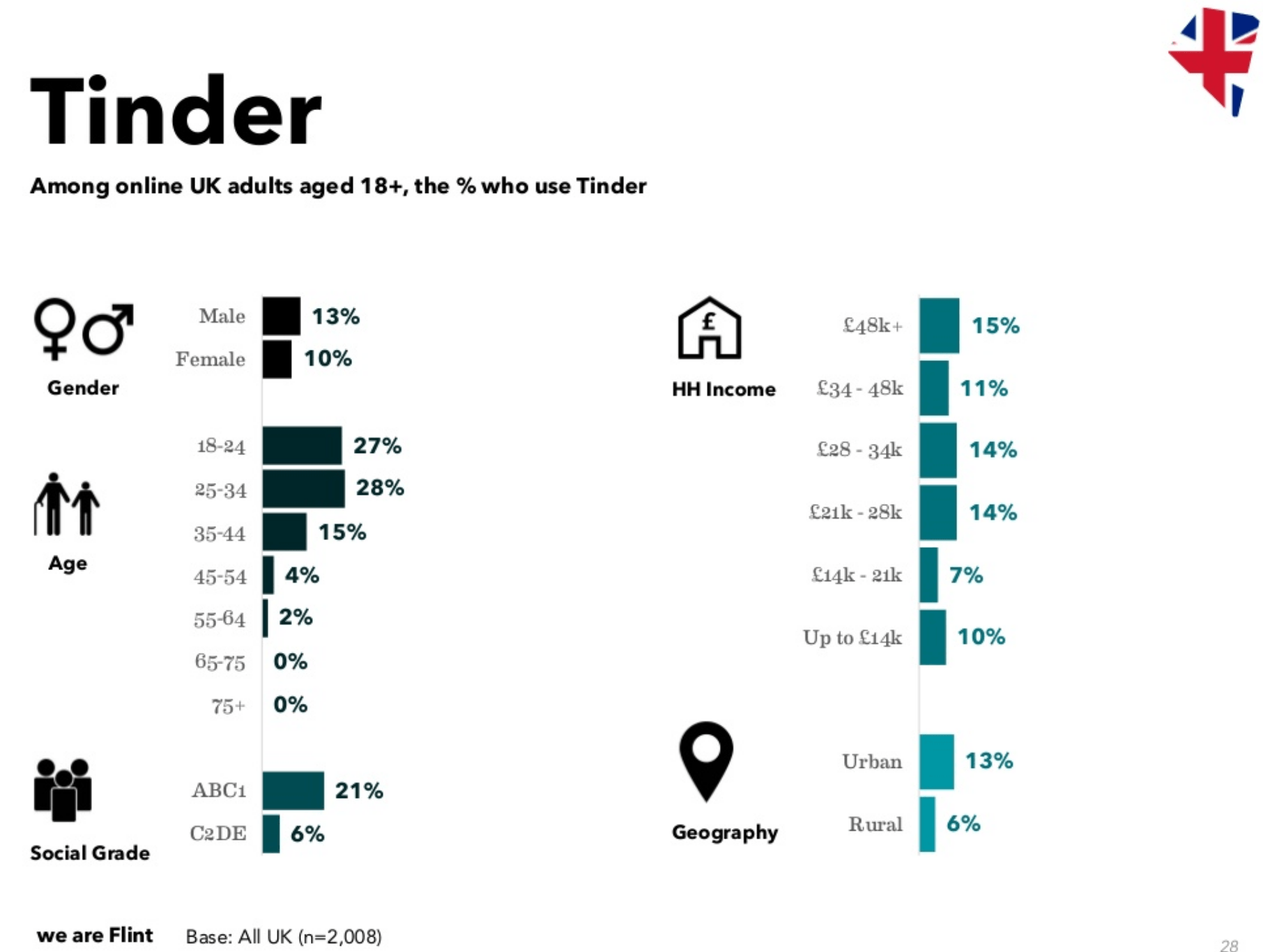 Tinder usage in the UK